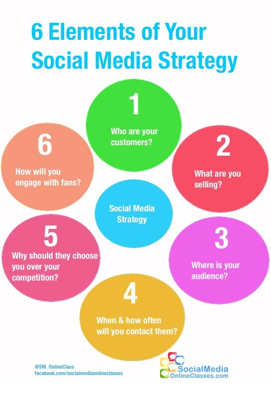 6 elements of your social media strategy A quick guide in - social media plan template