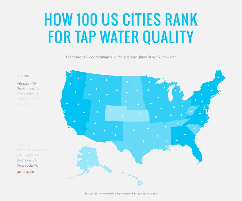 How Toxic Is The Drinking Water In Your City Infographic