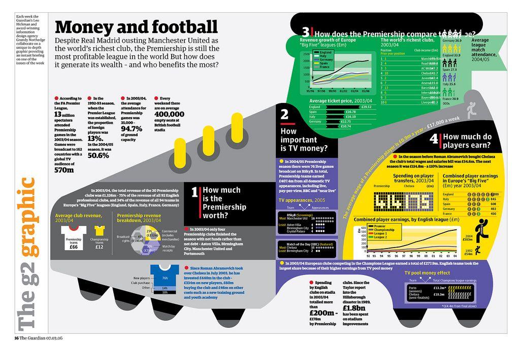 Money and football
