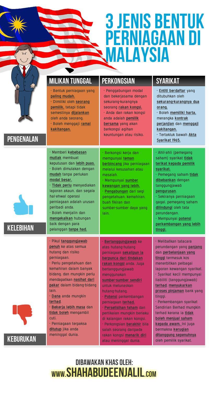 Membuat Peta Minda : membuat, minda, WaDiDaGanG:, MINDA, PEMILIKAN, PERNIAGAAN, Blog,, Malaysia,, Labels