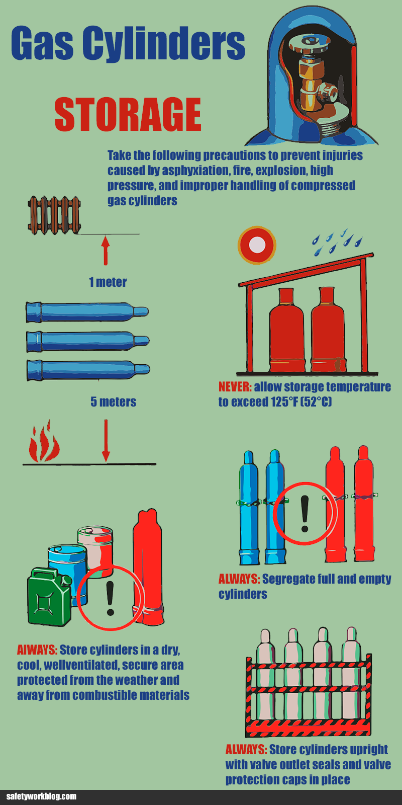Gas Cylinders Storage Safety Health and safety poster