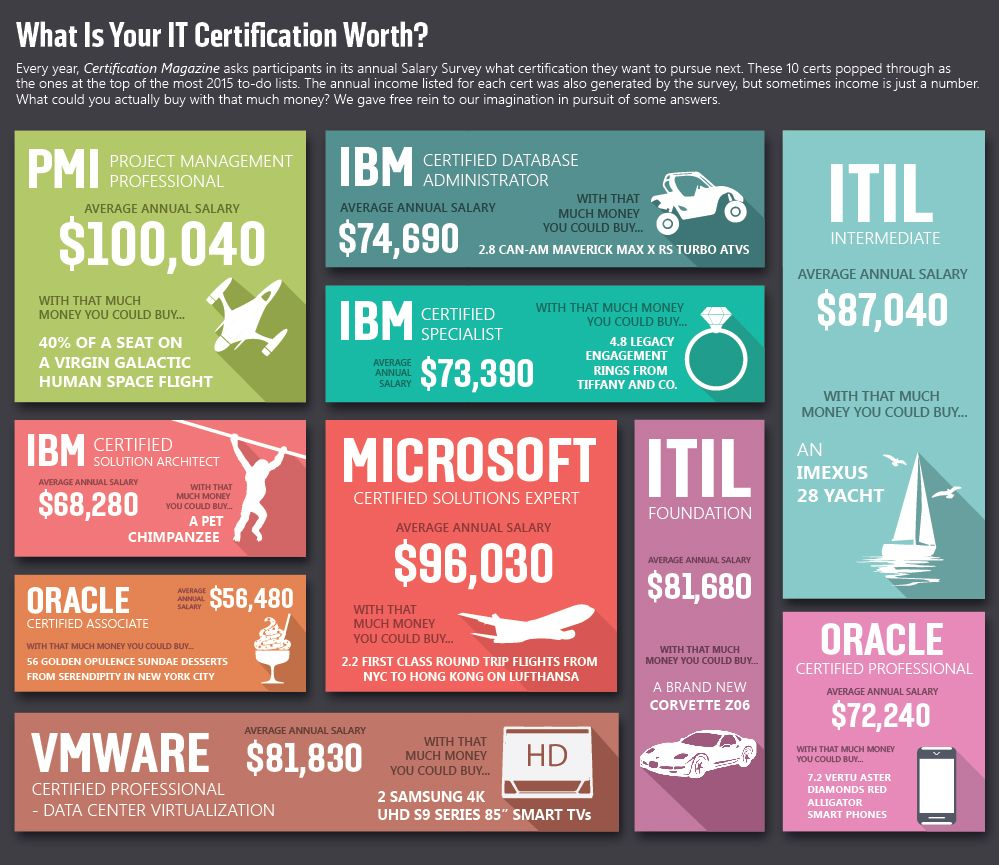 What Is Your Itil Certification Worth Salary Survey Extra 10 Certs
