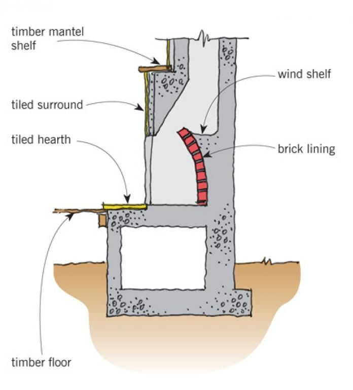 how to cut the brick wall chimeny equipment