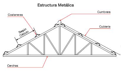 Imagen relacionada superior techo pinterest for Modelos de techumbres