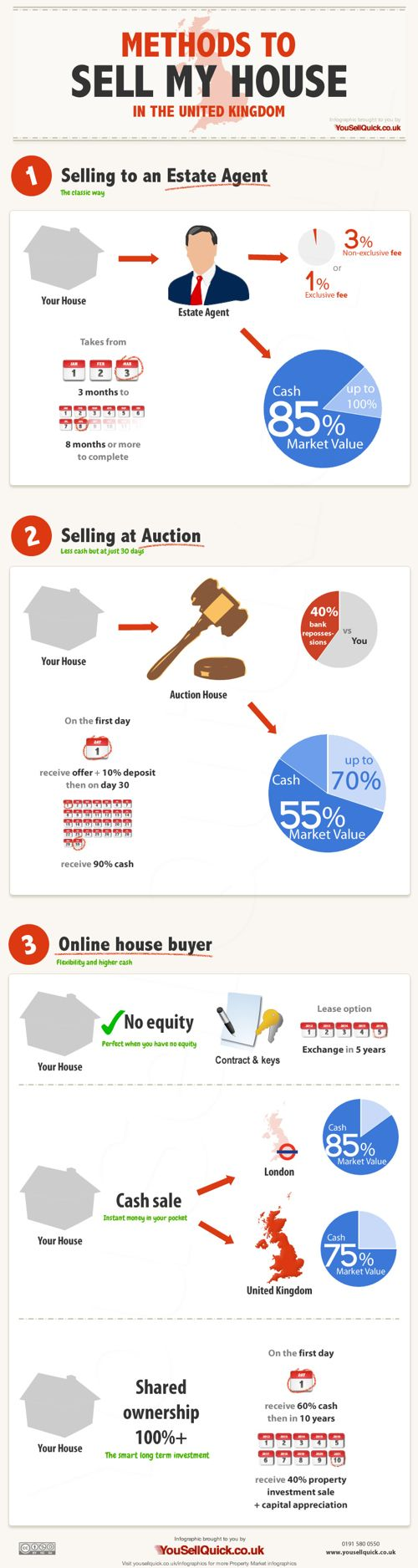 Methods To Sell My House In The Uk Infographic Sell My House Fast Sell My House Things To Sell