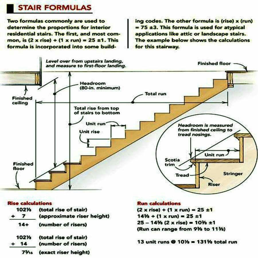 Stair Formulas Muhendislik