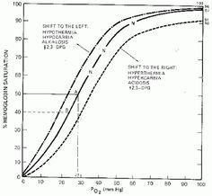 Respiratory Therapy Cave: Oxyhemoglobin Dissociation Curve