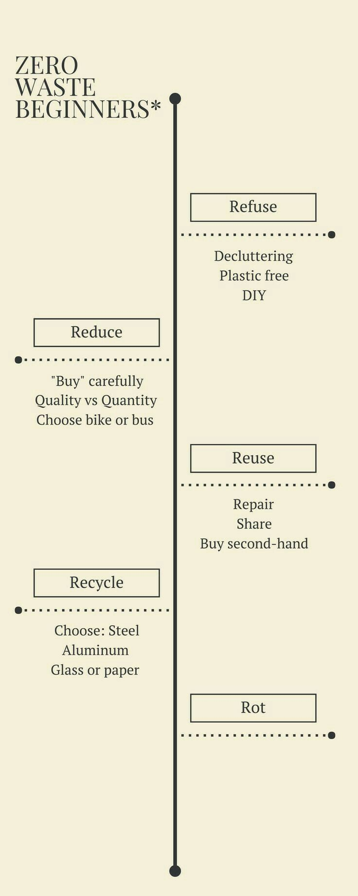 pingl par sustainability office sur education pinterest zero dechets z ro et ecolo. Black Bedroom Furniture Sets. Home Design Ideas
