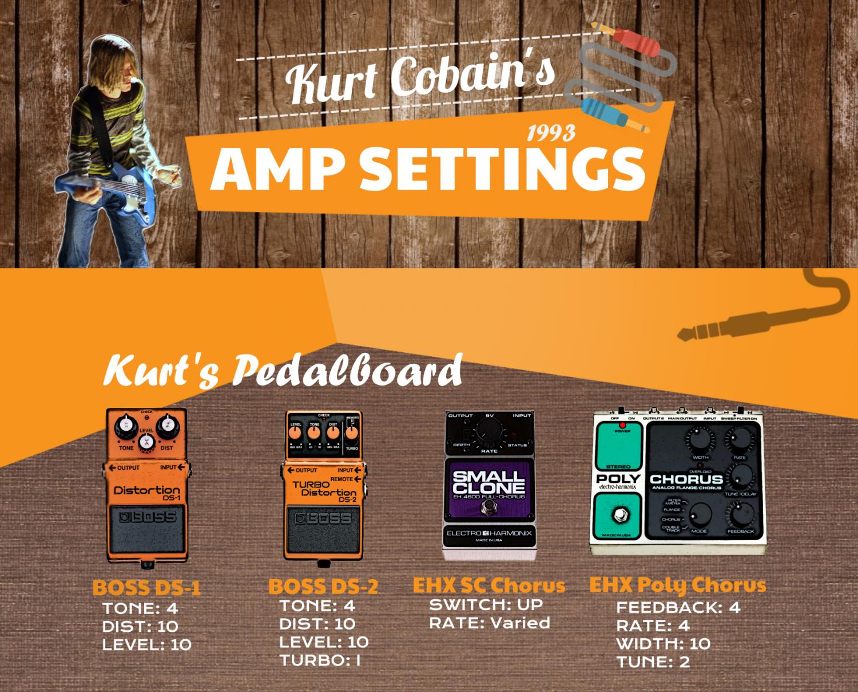 Rsultat De Recherche Dimages Pour Kurt Cobain Guitar Gear 5039s And Modern Wiring Style Diagram From Http Wwwmylespaulcom