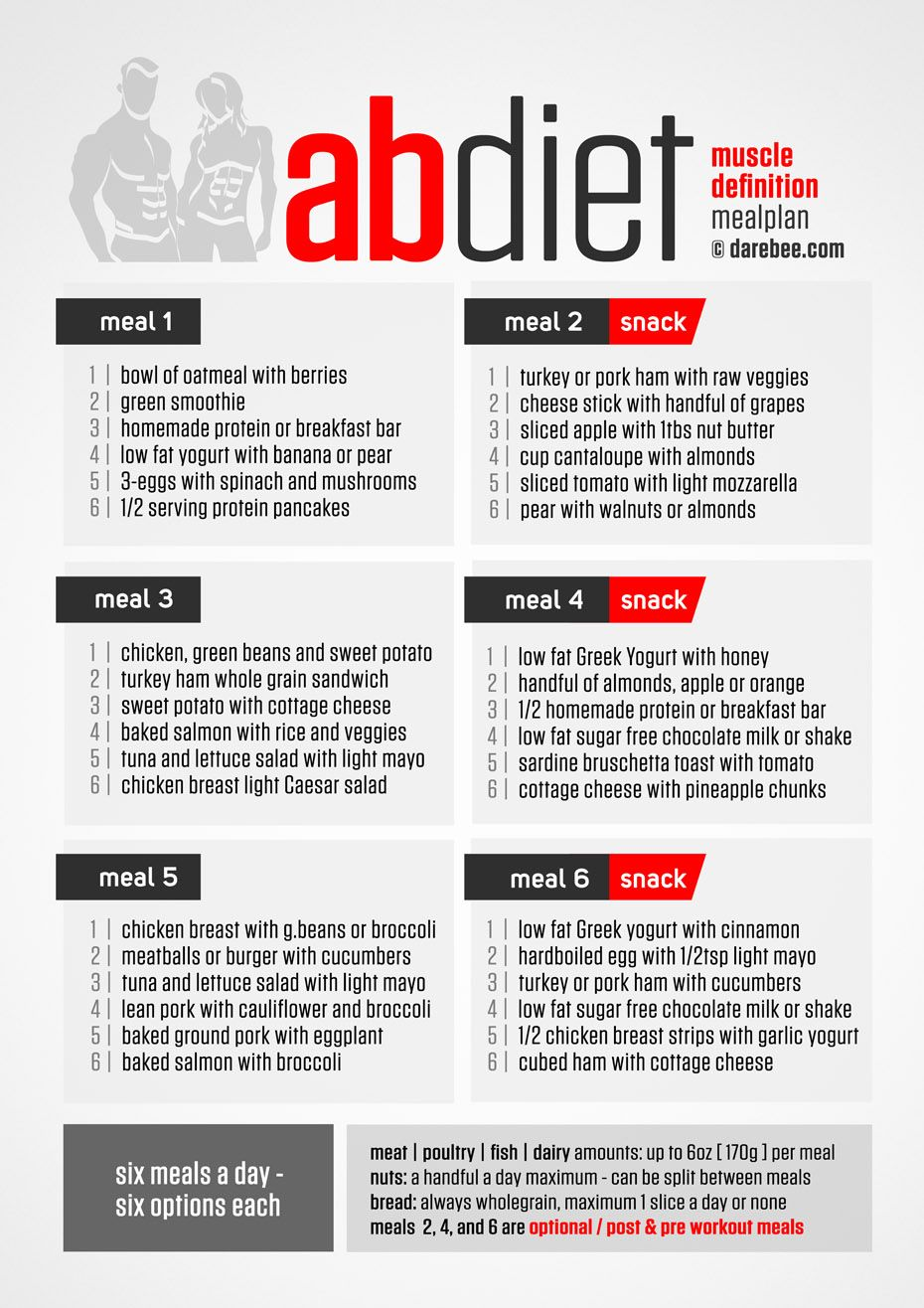 Ab Diet Ab Diet Healthy Eating Plan Healthy Meal Plans