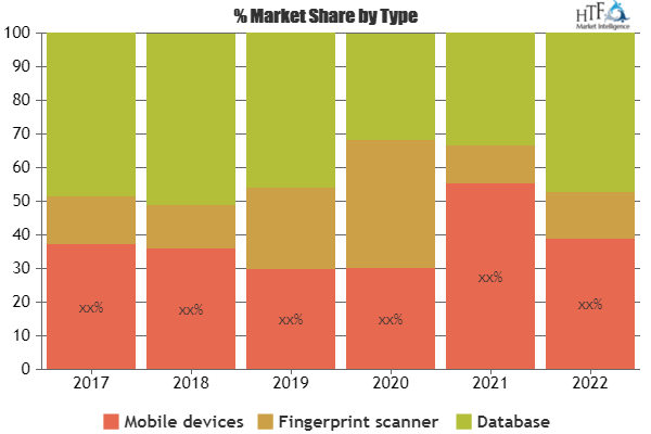 What Will Be The Growth Of Fingerprint Mobile Biometrics Market