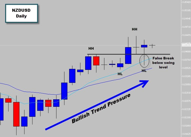Last Session A Large Bullish Rejection Candle Price Action Signal