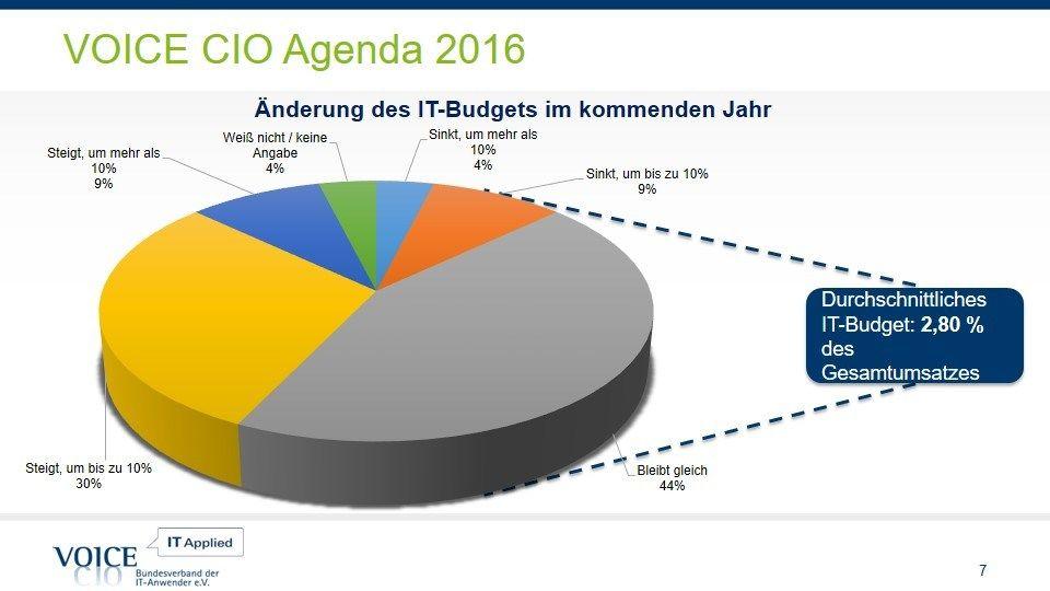 CIO Agenda: Budgets steigen; Fokusthemen sind Availability, Security und Collaboration