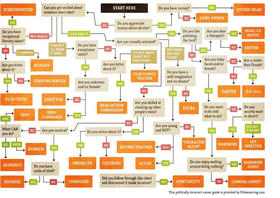 This Infographic Will Help You Tell What Job You Should Have In