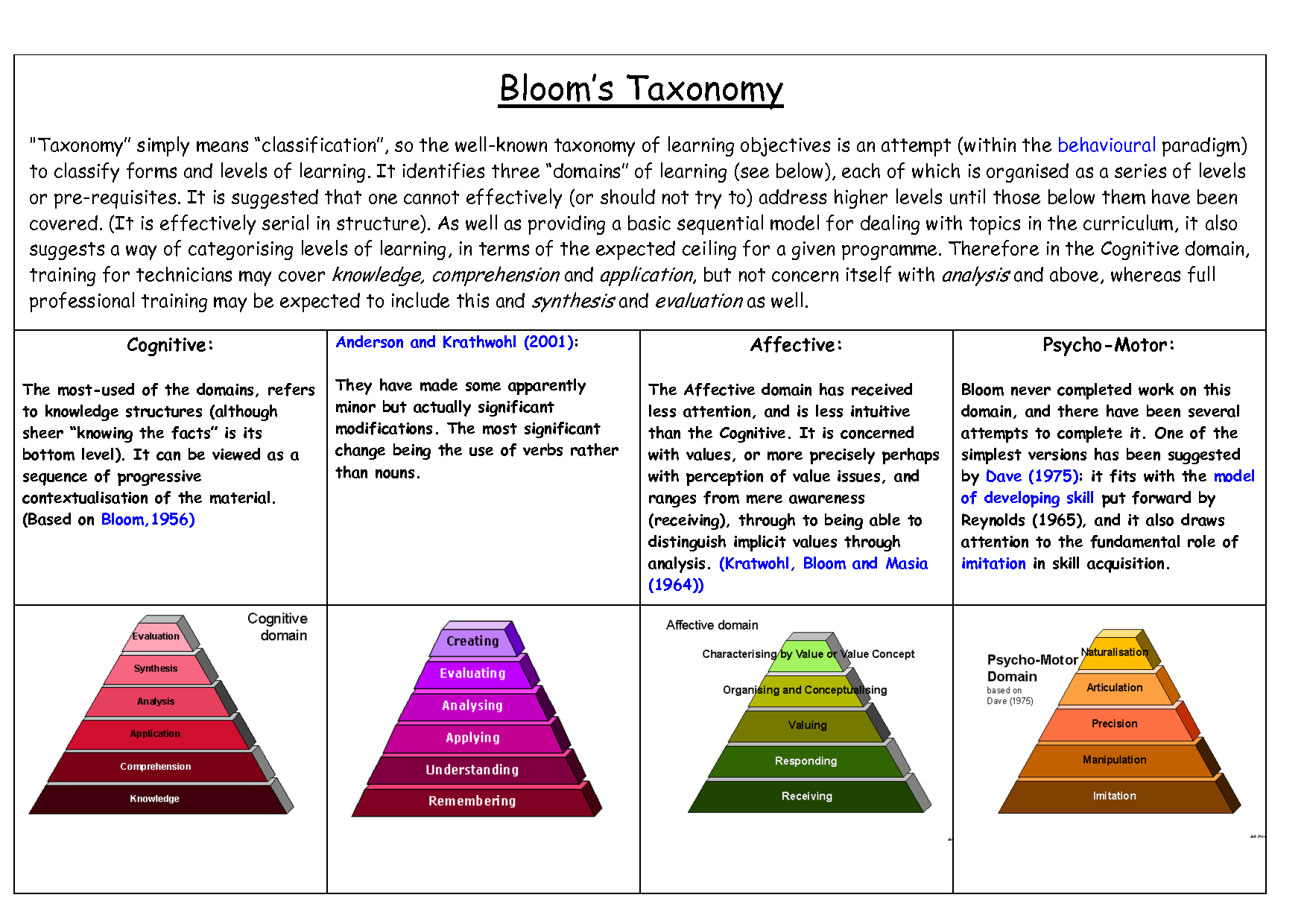 Bloom S Taxonomy Affective Domain
