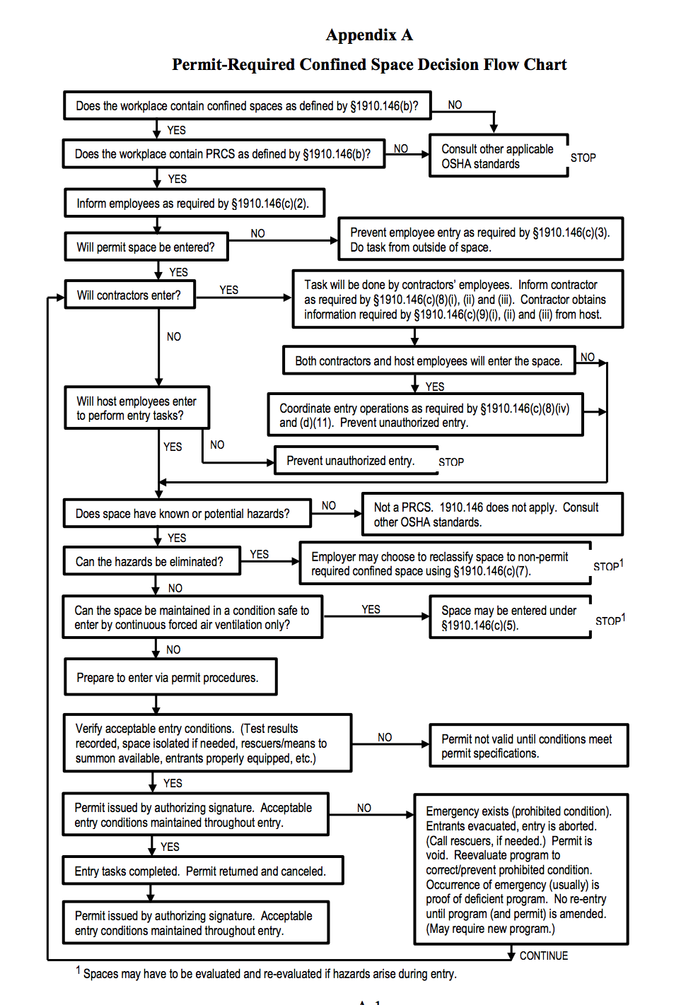 hight resolution of permit required confined space decision flow chart osha confinedspaces safety