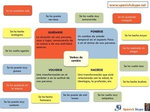 La Traduction De Devenir Ficha Ole Lardy Enseigner L Espagnol Espagnol Apprendre Cours Espagnol