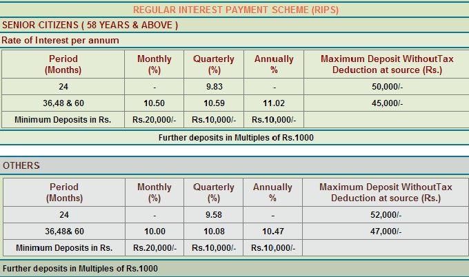 Tn Power Finance Fd Scheme Rips Interest Rates Finance Schemes Power