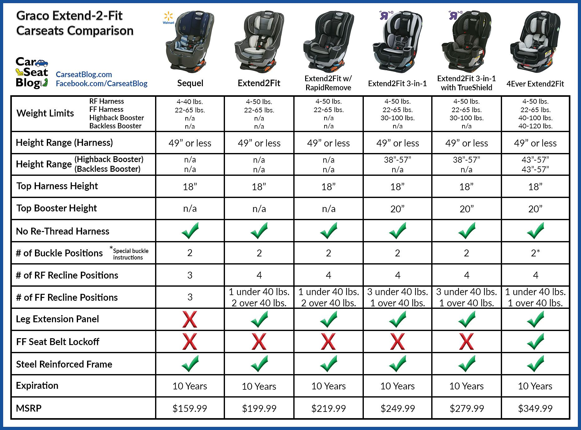 Graco Infant Car Seat Comparison Chart Brokeasshome Com