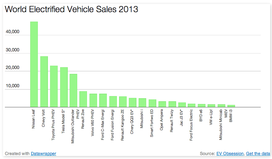 World Electrified Vehicle Sales 2013 Report Top Electric Cars Cars For Sale Electric Cars
