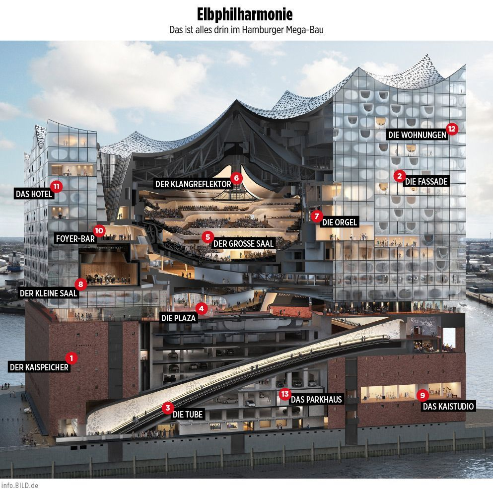 Elbphilharmonie Hamburg Das Ist Drin Im Mega Bau Infografik Geschafts Und Buroarchitektur Gewerbearchitektur Cultural Architecture