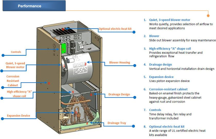 Outside AC Unit Diagram | AirCon Central Air Conditioner