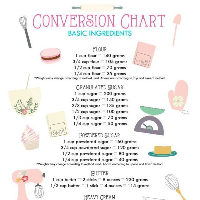 10 Charts That Will Turn You Into The World S Best Baker Baking Chart Baking Conversion Chart Baking Conversions