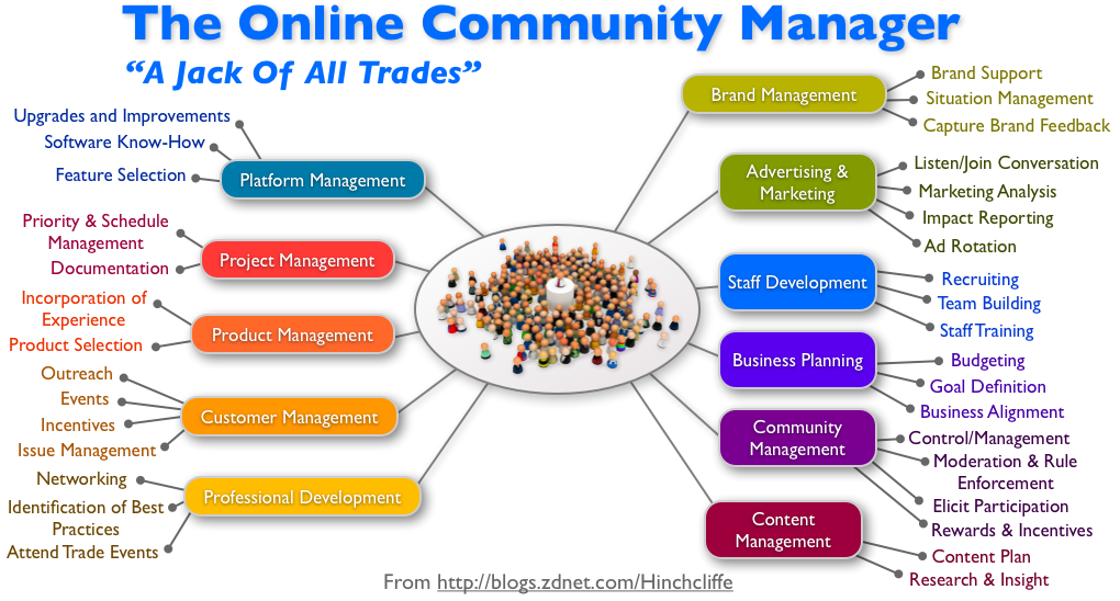 Community Management The Essential Capability Of Successful Enterprise 2 0 Efforts Zdnet Online Community Manager Community Manager Social Media Community