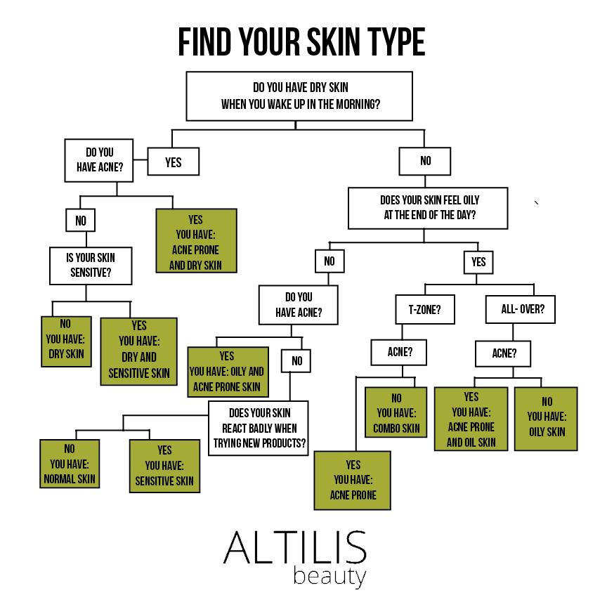 Finding Your Skin Type Skin Types Chart Skin Type Test Skin Types