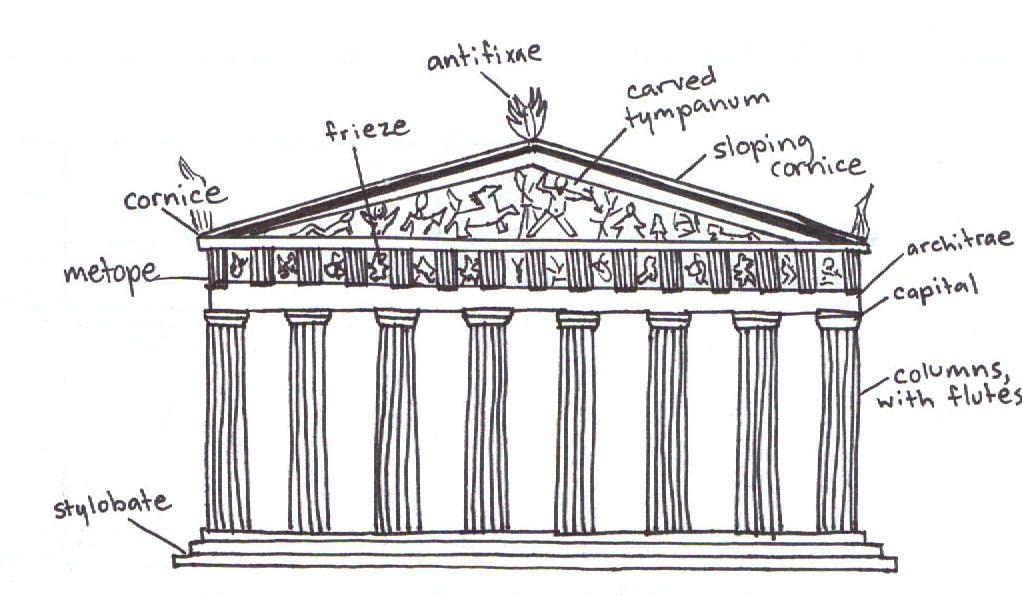Diagram Of Parthenon Google Search Arch Classical
