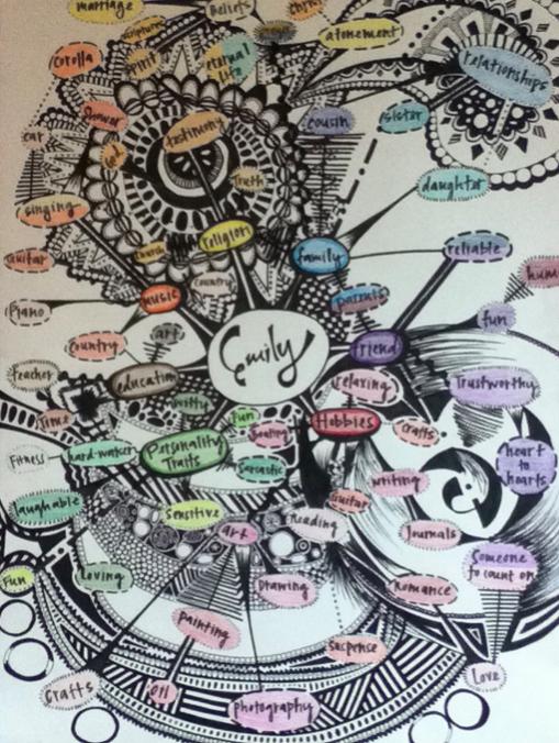 Identity Mind Map Mrs B Creative Art Class Mind Map Art Mind Map Creative Mind Map