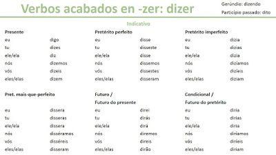 Conjugación Modelo De Los Verbos Acabados En Zer Conjugación Del Verbo Verbos Verbos Irregulares