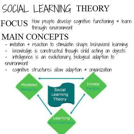 10 Social Work Theories Ideas Social Work Social Work Theories Psychology
