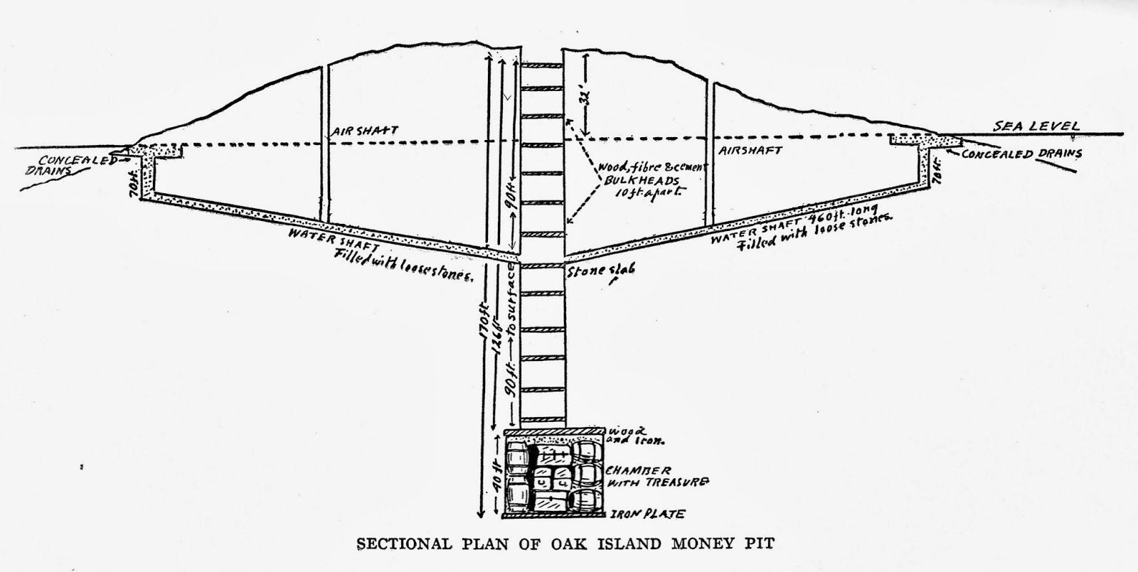 oak island treasure has not been abandoned. description from  stillwoods.blogspot.ca. i searched for thi… | oak island, oak island  treasure found, oak island mystery  pinterest