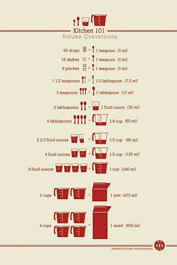 Umrechnung cup gramm sonstiges pinterest cups food and kitchen measurement conversion charts all sorts of other cooking baking kitchen tips tricks main page chasingdelicious forumfinder Choice Image