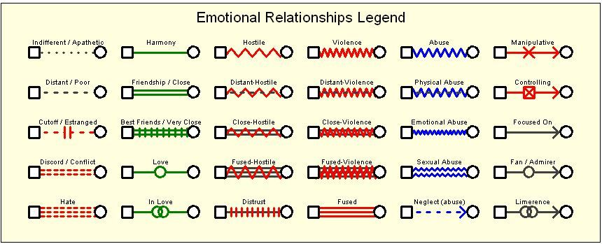 Emotional Relationship Symbols In A Genogram Social Visualizations