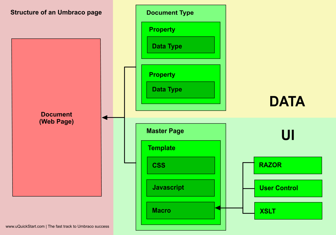 The Structure Of An Umbraco Cms Page Web Technology Cms Fast Track