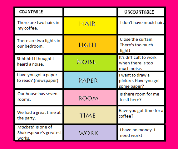 Can Be Countable And Uncountable Nouns