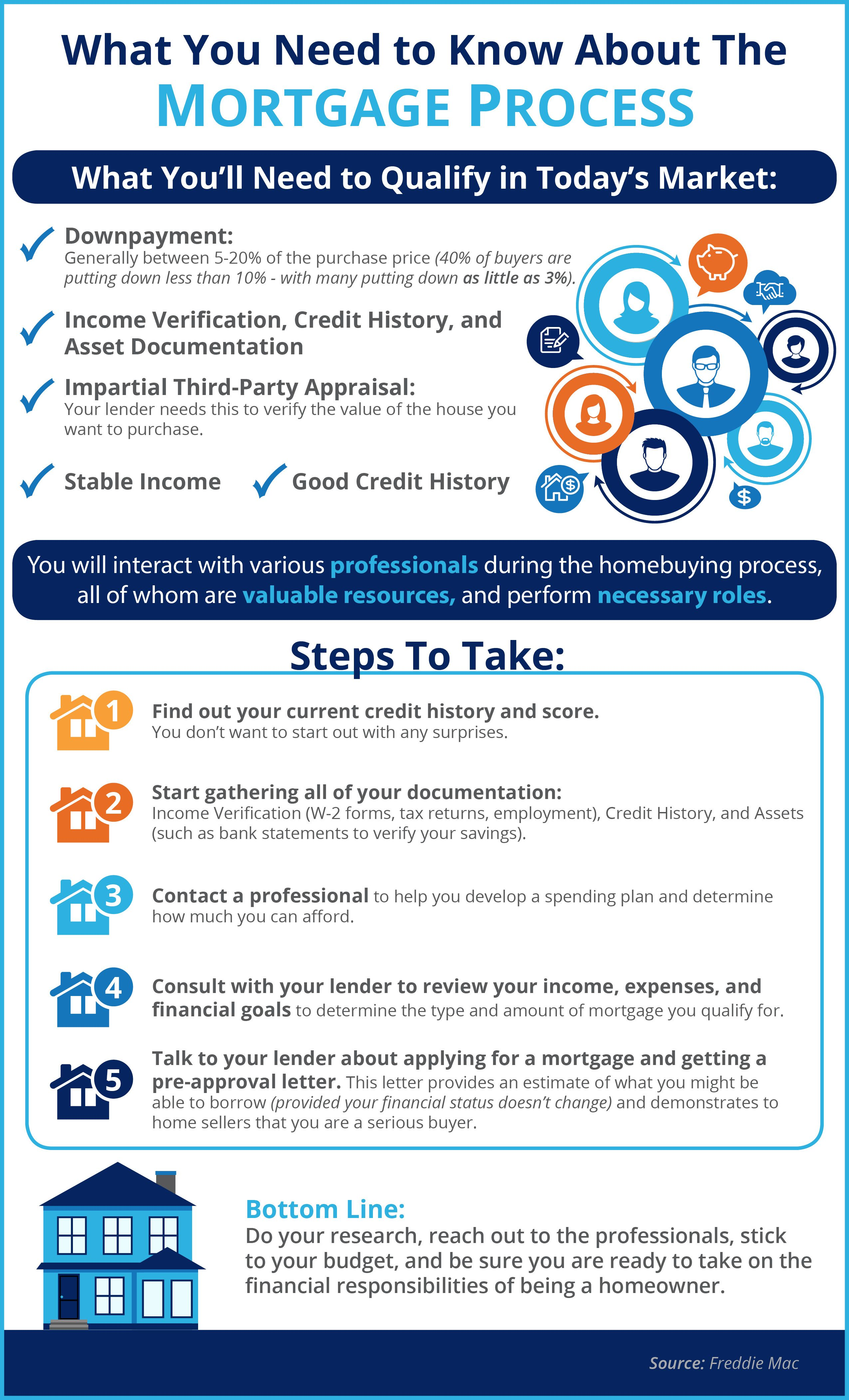 What You Need To Know About The Mortgage Process Infographic Mortgage Infographic Mortgage Process Real Estate Buyers