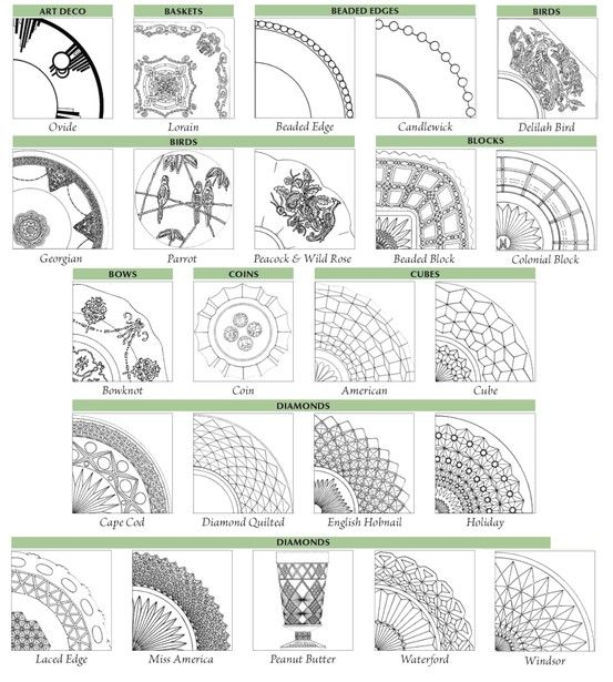 A Chart For Identifying Depression Glass Patterns Warman's Cool Crystal Patterns Identification