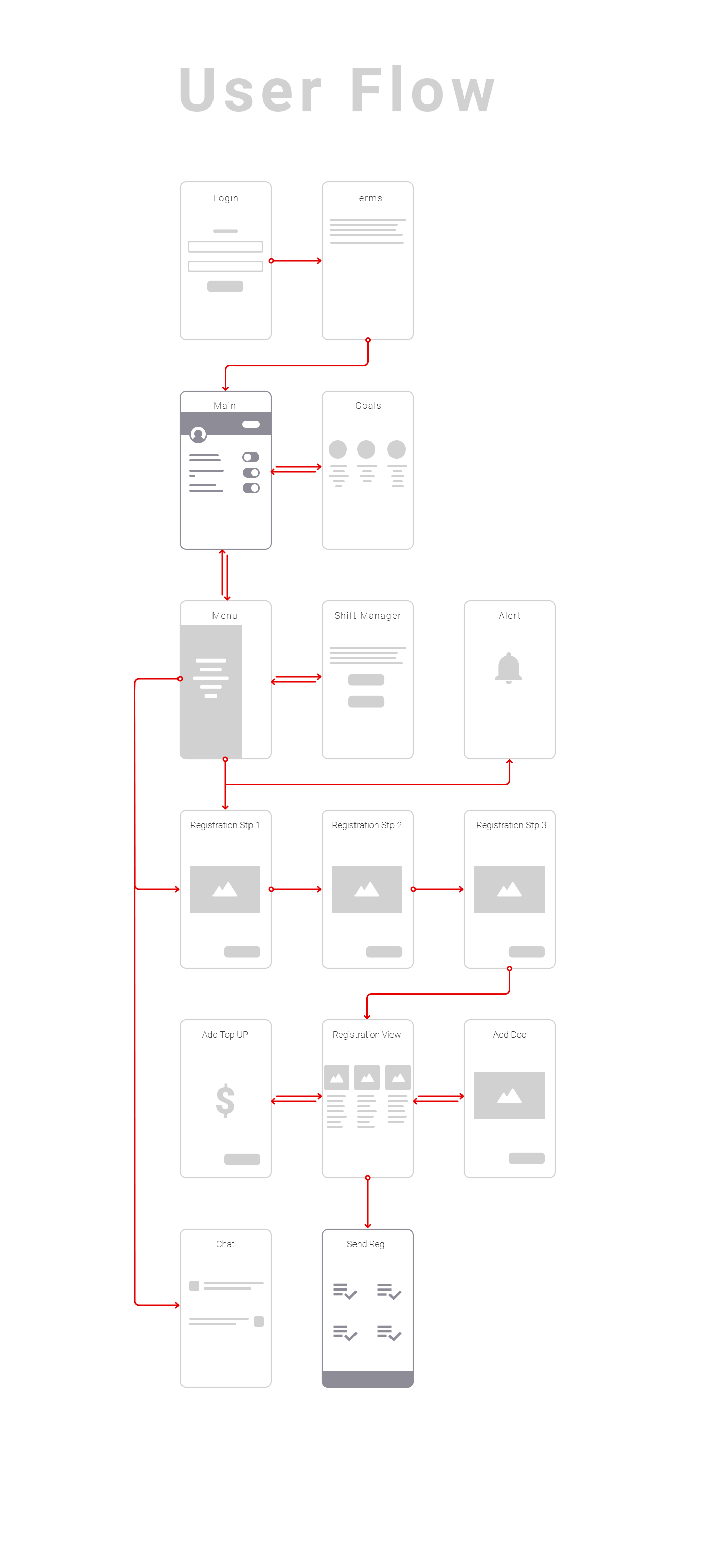 vodafone mobile app user flow diagram on behance [ 1400 x 3091 Pixel ]