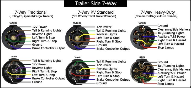 7 Way Trailer Diagram Trailer Wiring Diagram Trailer Light