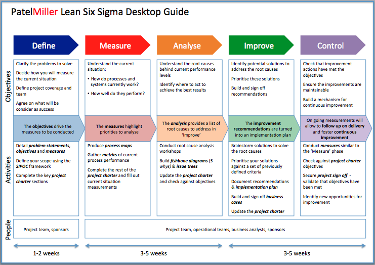 six sigma black belt project template - project charter powerpoint template google zoeken lean