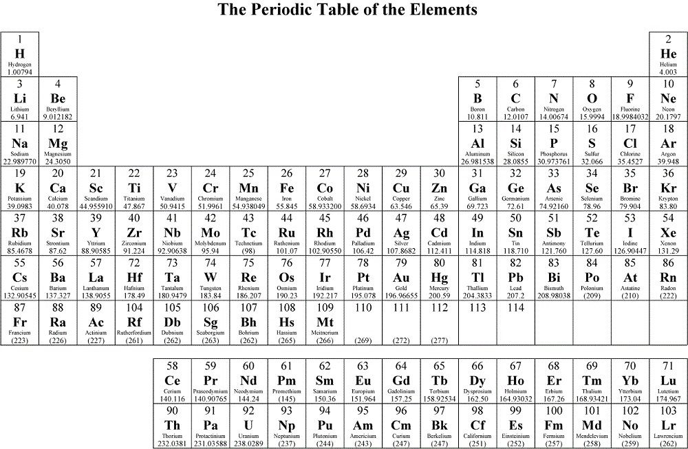 Free Printable Periodic Tables of Elements Periodic