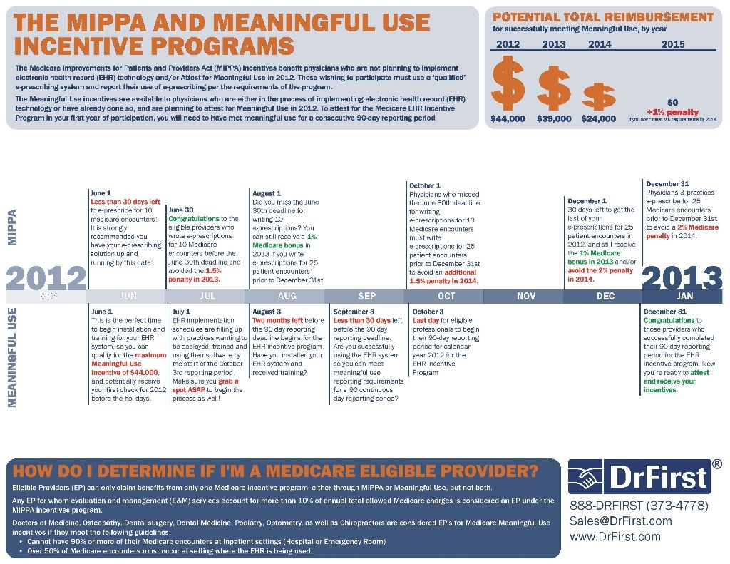 Maximize Meaningful Use and MIPAA Incentive Payments