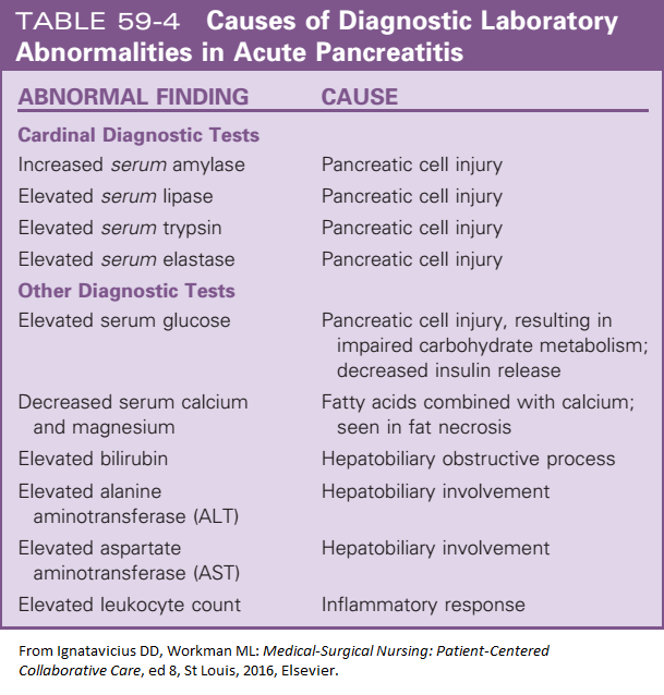 Abnormal Labs For Pancreatitis Nurse Quotes Pharmacology Endocrine