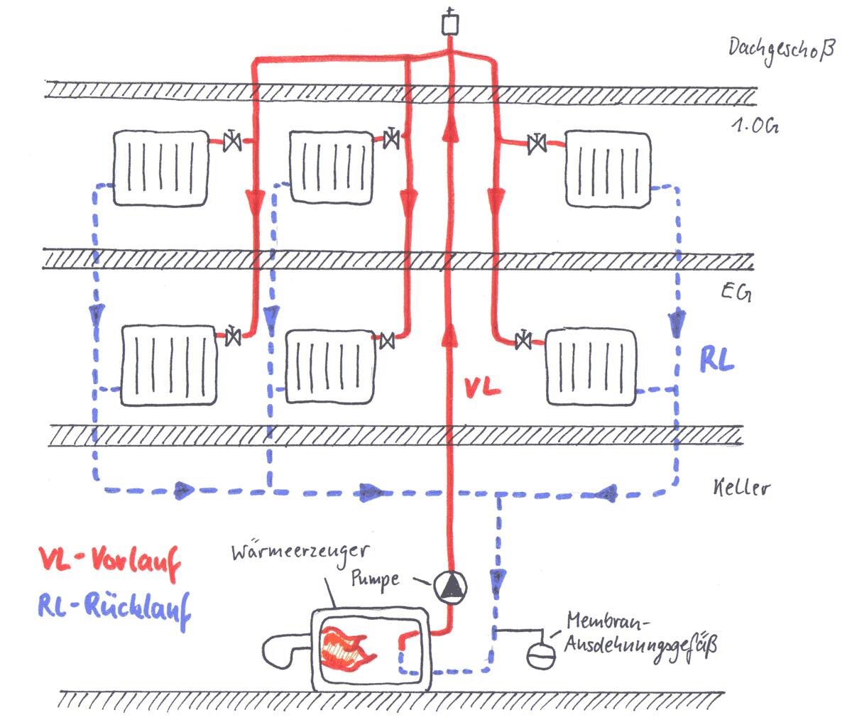 bei der oberen verteilung geht der vorlauf steigstrang der heizung bis zum h chsten punkt des. Black Bedroom Furniture Sets. Home Design Ideas