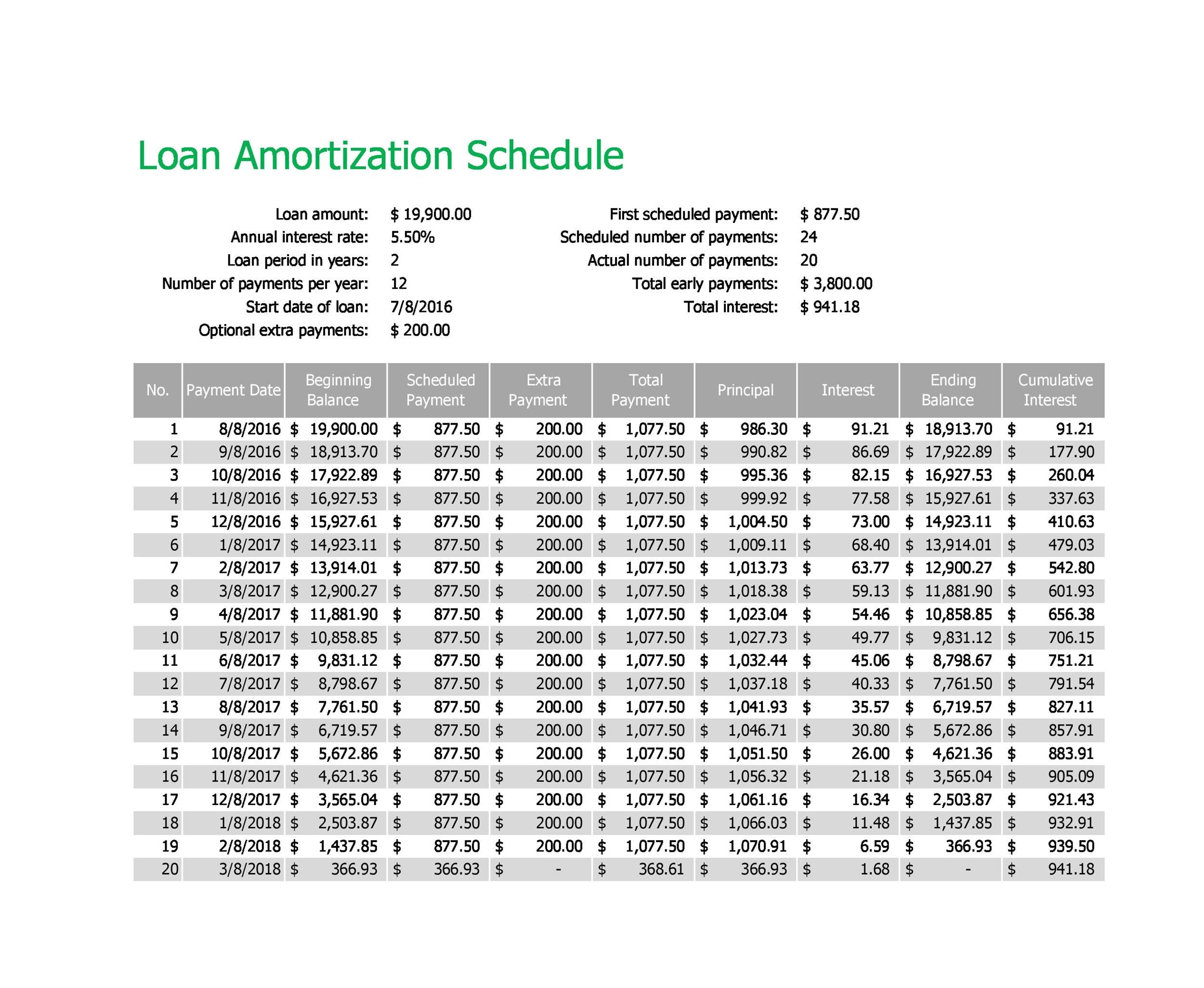Amortization Schedule Hdfc What S So Trendy About Amortization Schedule Hdfc That Everyone W Amortization Schedule Schedule Template Personal Loans