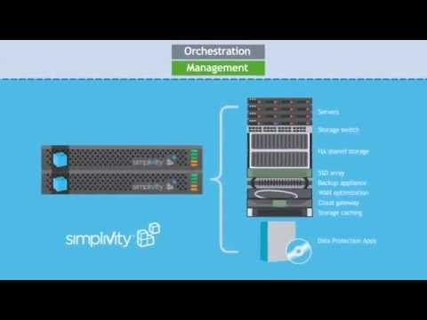 Virtualization The Future: SimpliVity Integration with VMware