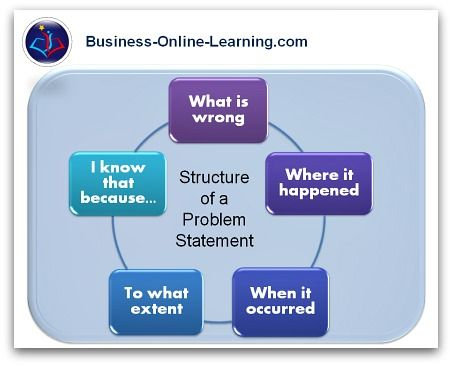 This Illustrates The 5 Blocks Of Which A Good Problem Statement Comprises For More And Examples See Our Website Problem Statement Problem Business Analysis